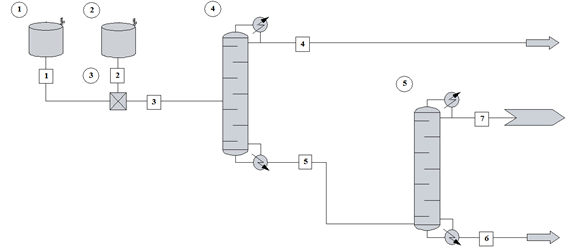two-step distillation process in CHEMCAD